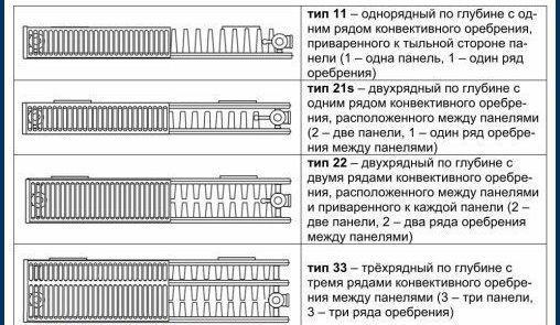Радиатор Dia Norm Compact 11-500-900  радиатор dia norm compact 22 500 900