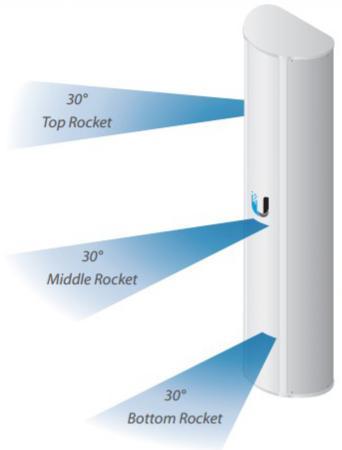 Антенна Ubiquiti AP-5AC-90-HD антенна wi fi ubiquiti ap 5ac 90 hd ap 5ac 90 hd