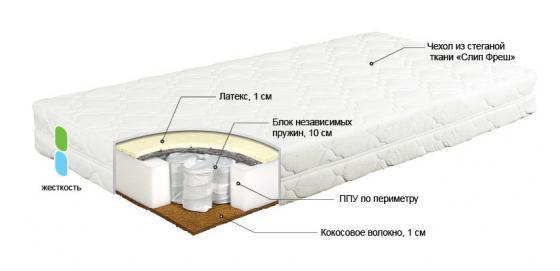 Матрас 125х65см Bombus Торопыжка (чехол АВ/кокос1см/пруж/латекс 1см) карман на кроватку bombus светик розовый